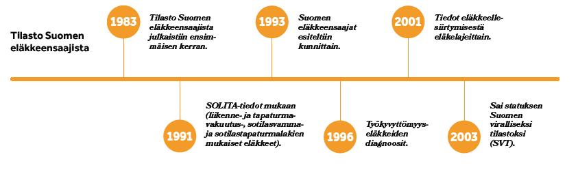 Tilasto Suomen eläkkeensaajista